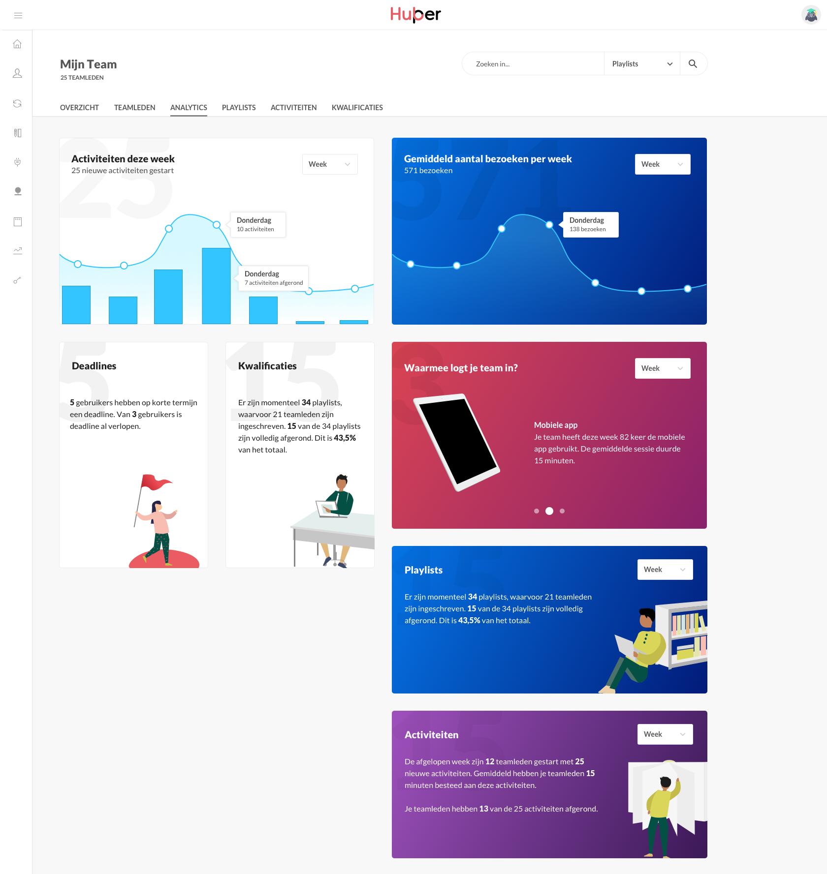 Analytics dashboard Hubper online leeromgeving
